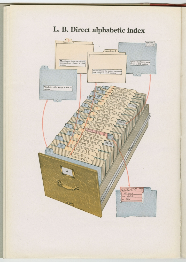 Supply catalog from the Library Bureau (1897-1920), from The Card Catalog: Books, Cards, and Literary Treasures by the Library of Congress, published by Chronicle Books 2017